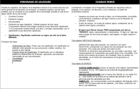 FERDINAND DE SAUSSURE-CHARLES PEIRCE